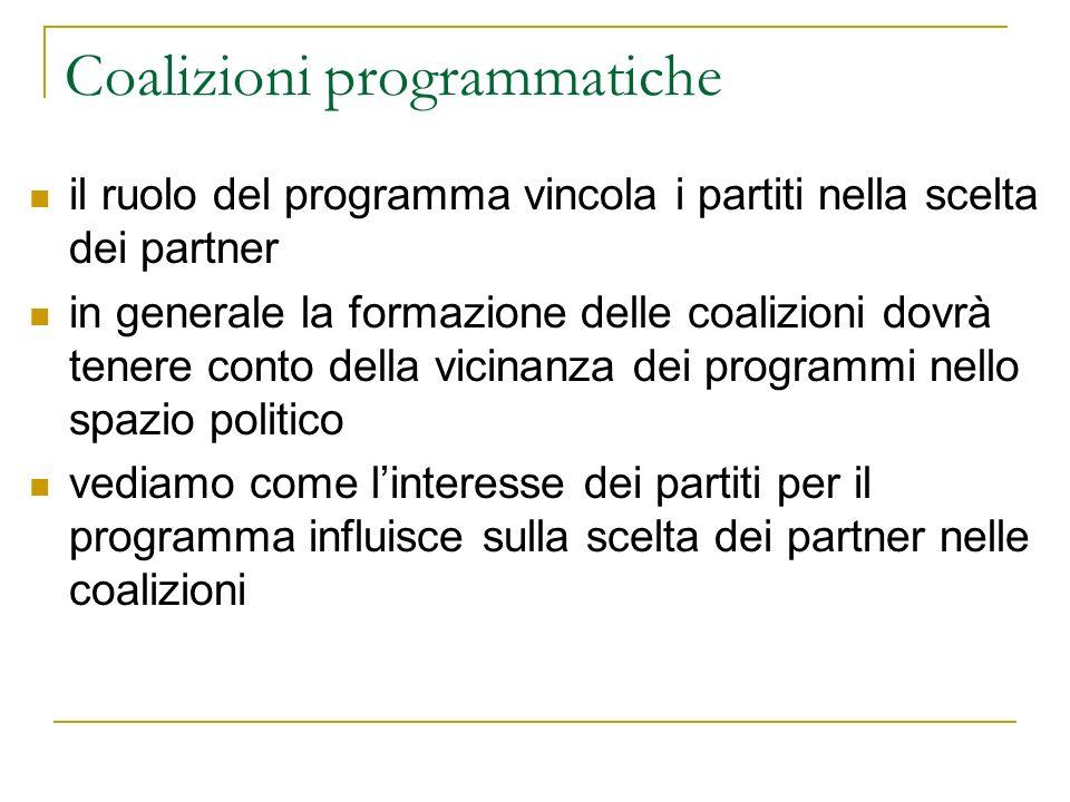 Coalizioni programmatiche