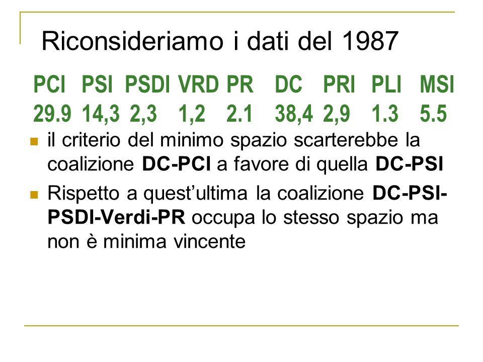 Riconsideriamo i dati del 1987