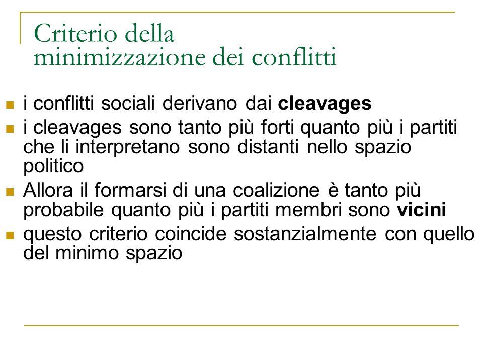 Criterio della minimizzazione dei conflitti