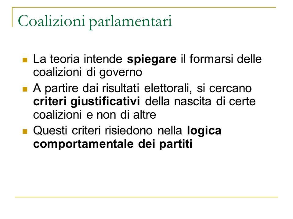 Coalizioni parlamentari