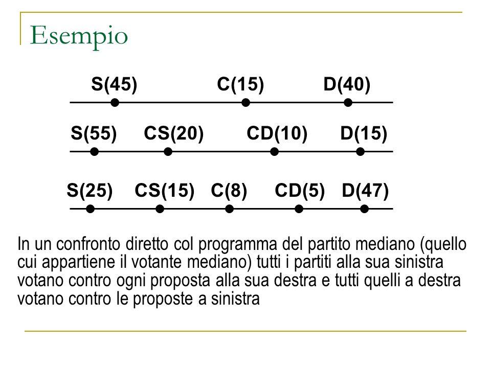 Esempio S(45) C(15) D(40) S(55) CS(20) CD(10) D(15)