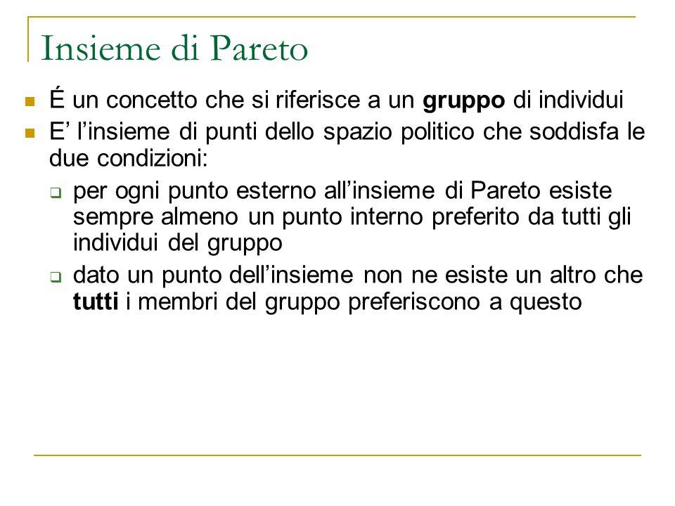 Insieme di Pareto É un concetto che si riferisce a un gruppo di individui.