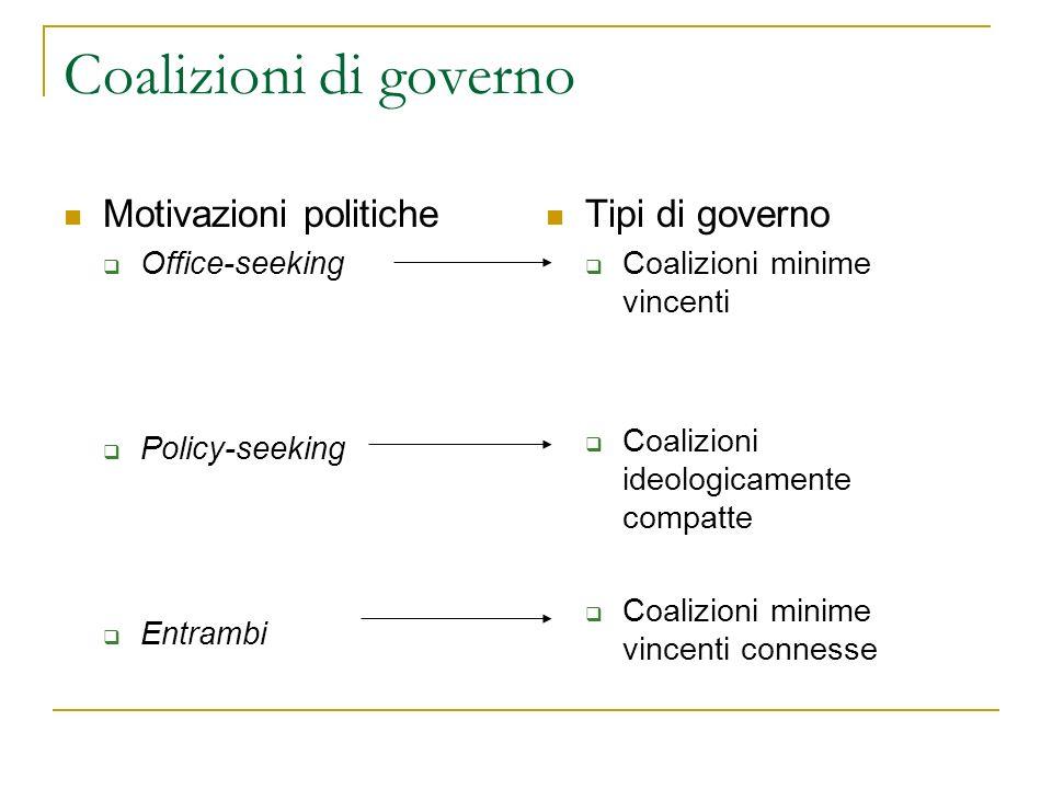 Coalizioni di governo Motivazioni politiche Tipi di governo