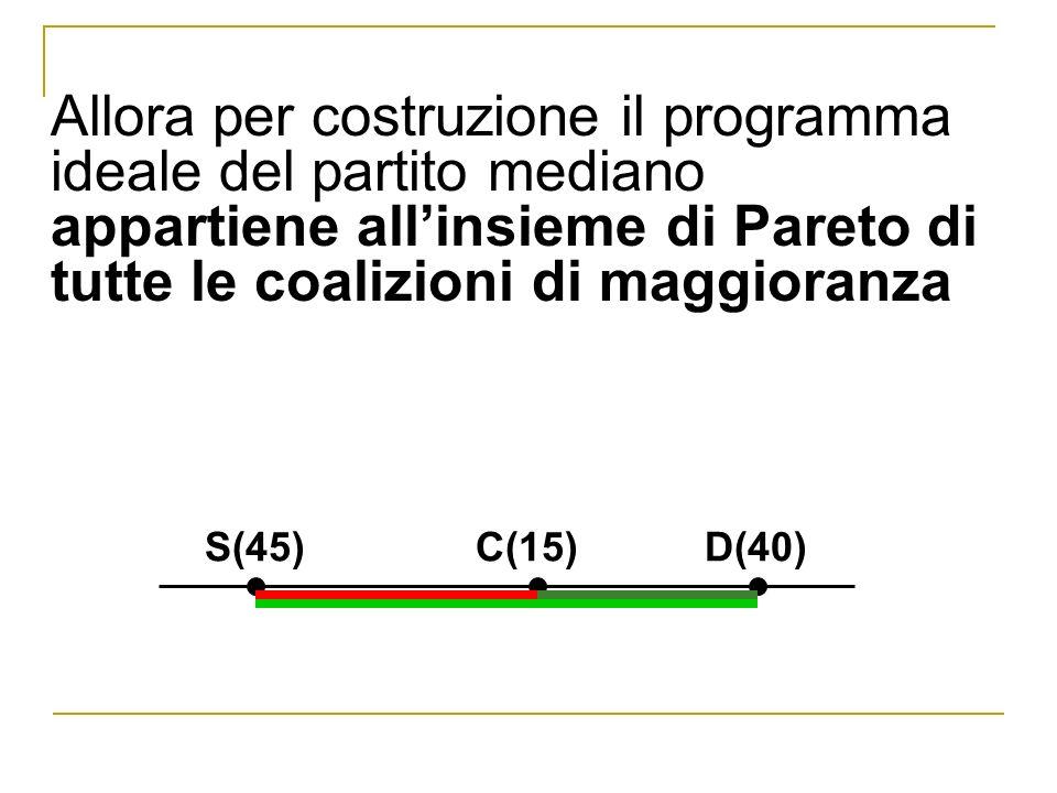 Allora per costruzione il programma ideale del partito mediano appartiene all'insieme di Pareto di tutte le coalizioni di maggioranza
