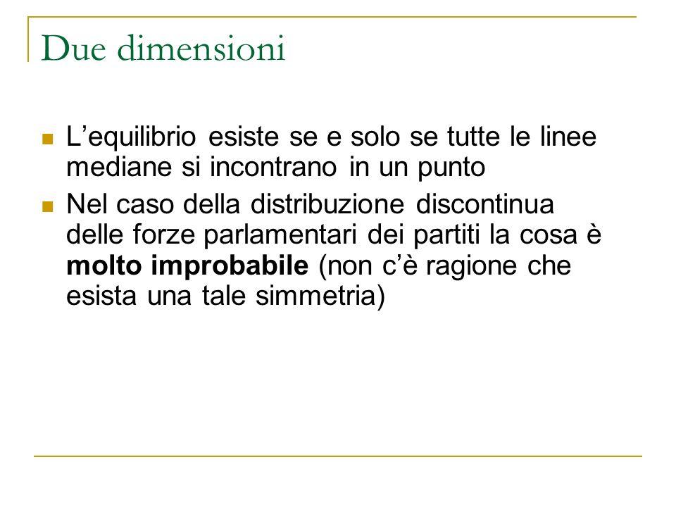 Due dimensioni L'equilibrio esiste se e solo se tutte le linee mediane si incontrano in un punto.