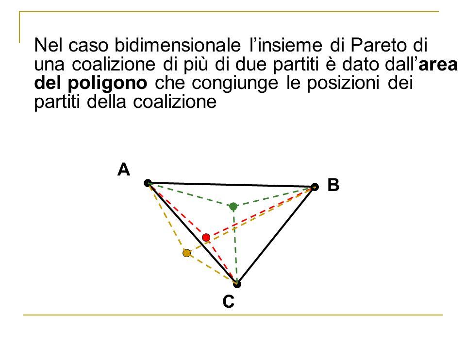 Nel caso bidimensionale l'insieme di Pareto di una coalizione di più di due partiti è dato dall'area del poligono che congiunge le posizioni dei partiti della coalizione
