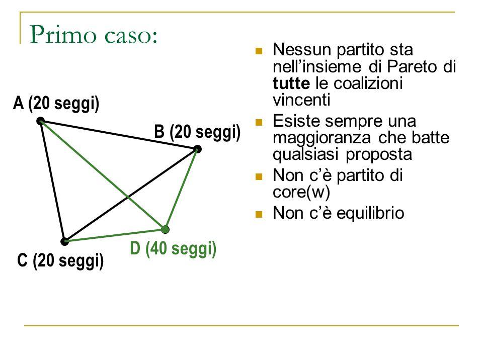 Primo caso: A (20 seggi) B (20 seggi) D (40 seggi) C (20 seggi)
