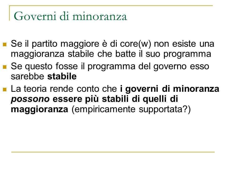 Governi di minoranza Se il partito maggiore è di core(w) non esiste una maggioranza stabile che batte il suo programma.