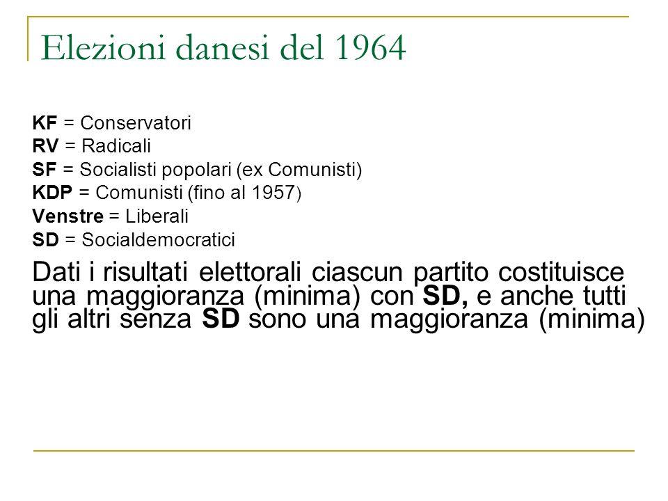 Elezioni danesi del 1964 KF = Conservatori. RV = Radicali. SF = Socialisti popolari (ex Comunisti)