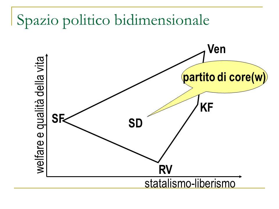 Spazio politico bidimensionale