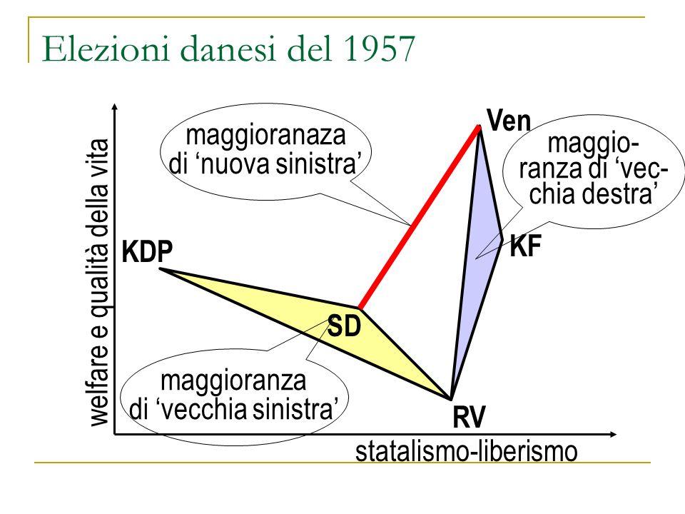 Elezioni danesi del 1957 Ven maggioranaza maggio- di 'nuova sinistra'