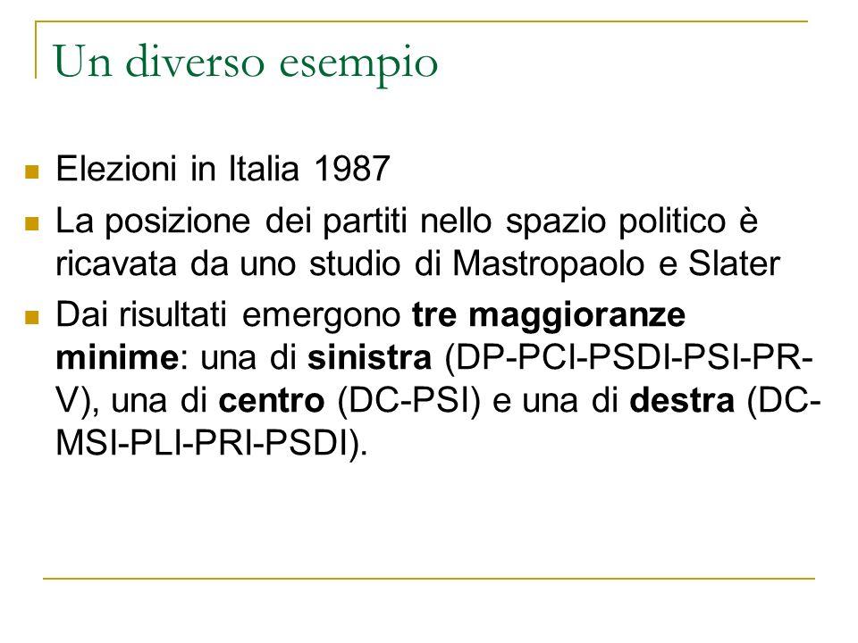 Un diverso esempio Elezioni in Italia 1987