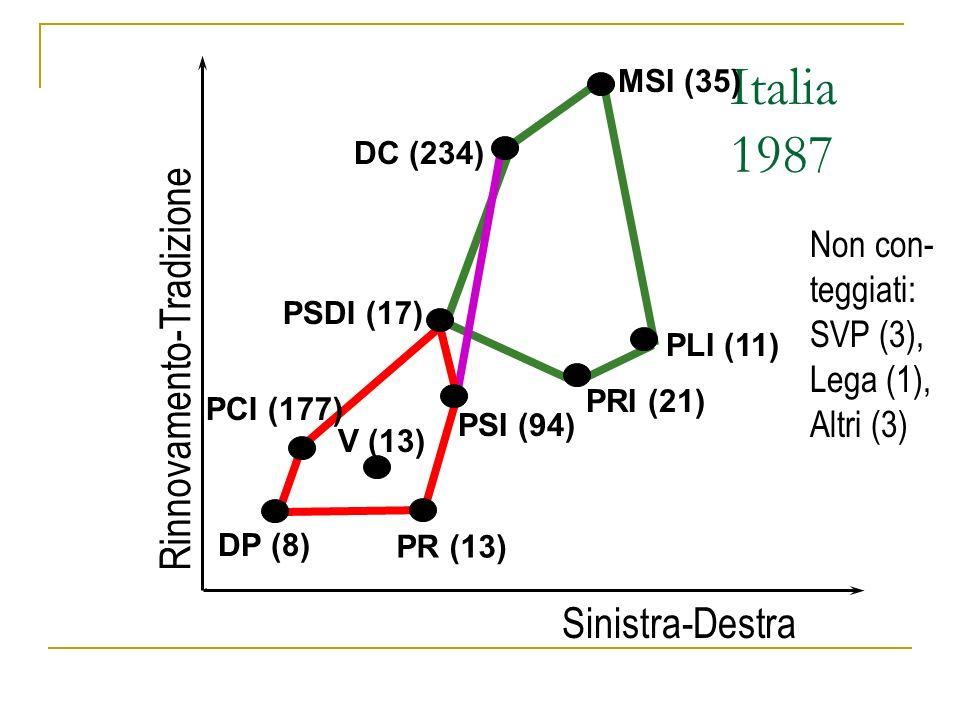 Italia 1987 Rinnovamento-Tradizione Sinistra-Destra