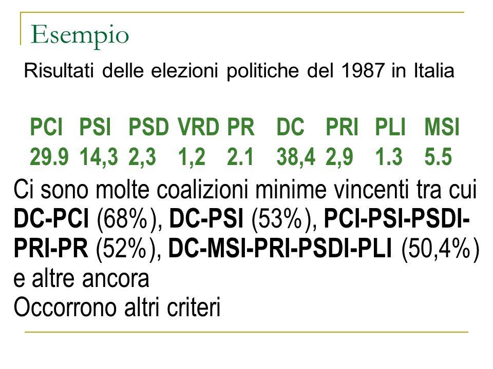 Esempio Risultati delle elezioni politiche del 1987 in Italia. PCI PSI PSD VRD PR DC PRI PLI MSI. 29.9 14,3 2,3 1,2 2.1 38,4 2,9 1.3 5.5.
