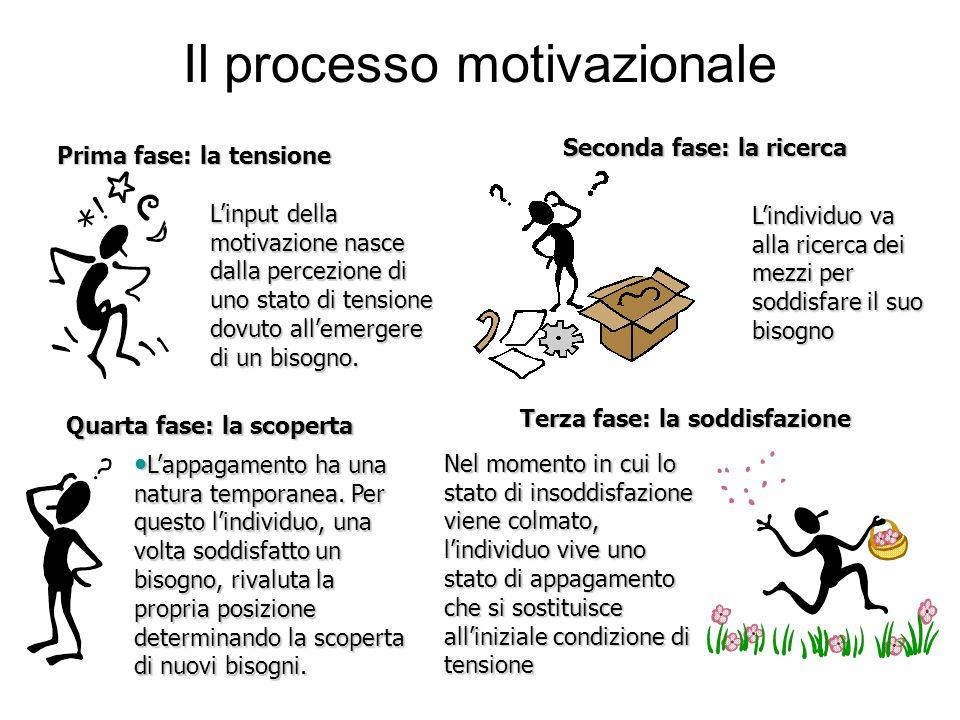 Il processo motivazionale