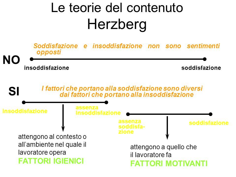 Le teorie del contenuto Herzberg