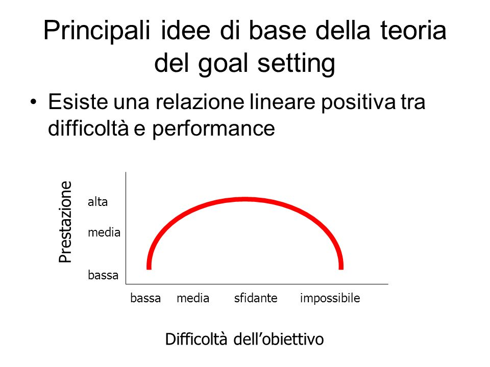 Principali idee di base della teoria del goal setting