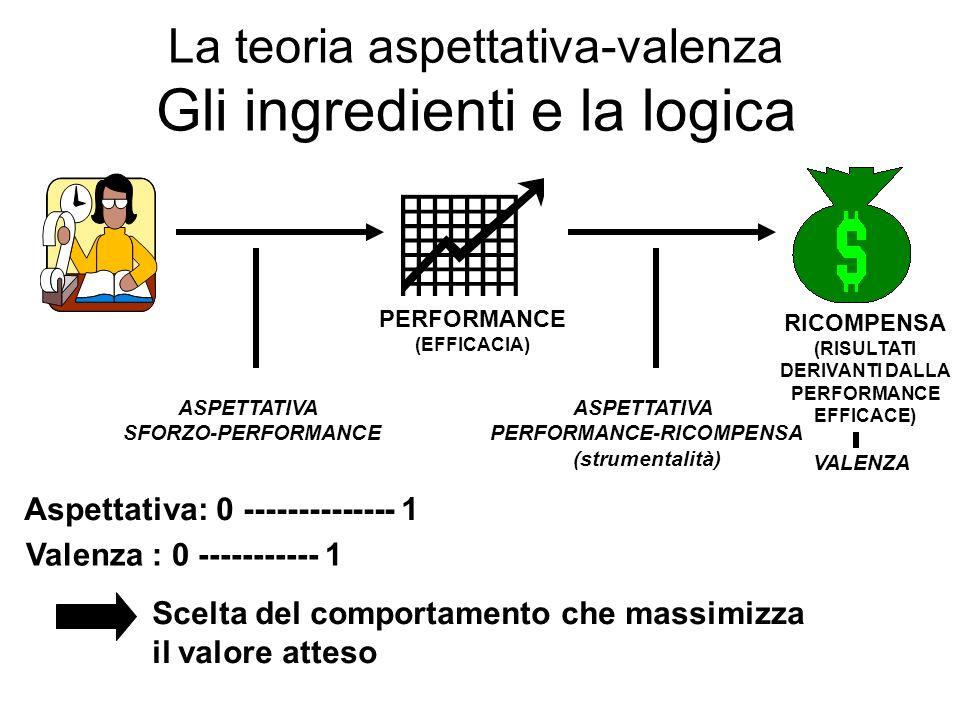 La teoria aspettativa-valenza Gli ingredienti e la logica