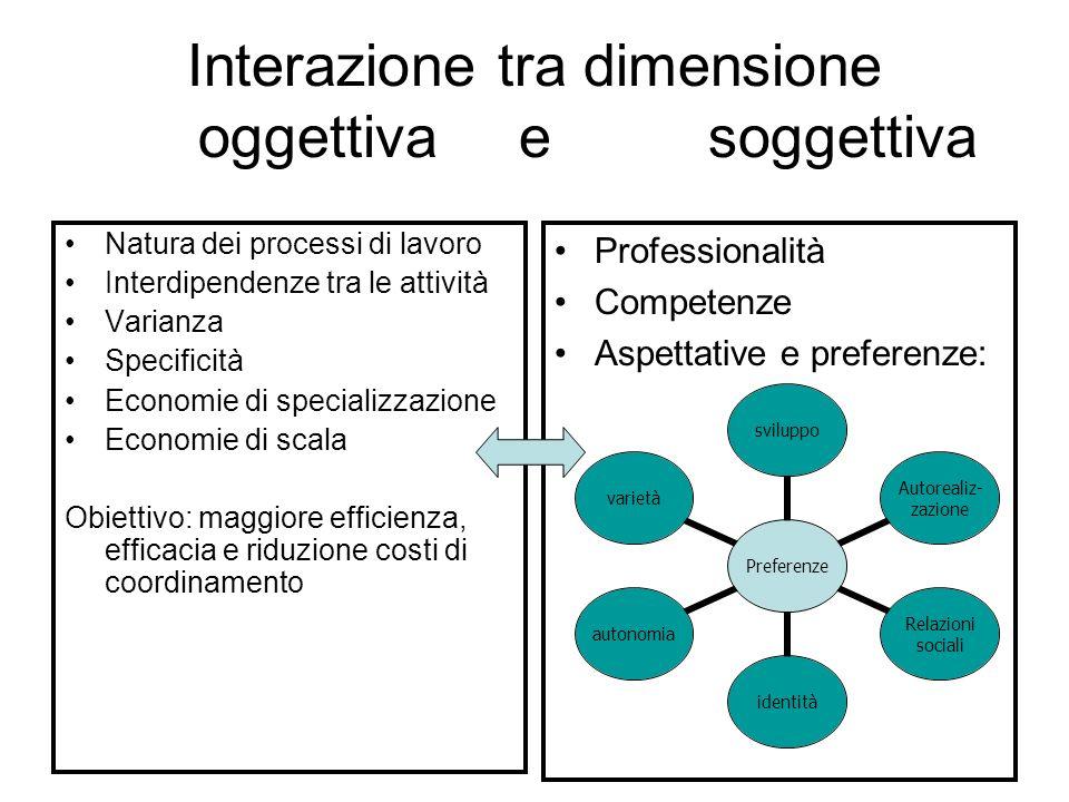 Interazione tra dimensione oggettiva e soggettiva