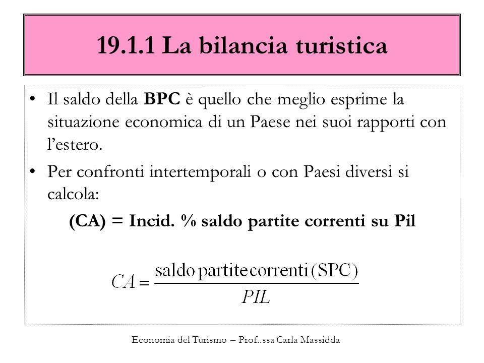 (CA) = Incid. % saldo partite correnti su Pil