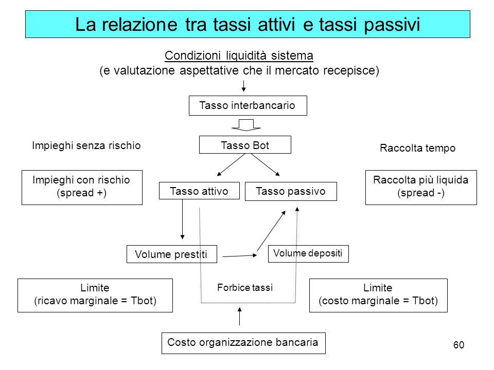 La relazione tra tassi attivi e tassi passivi