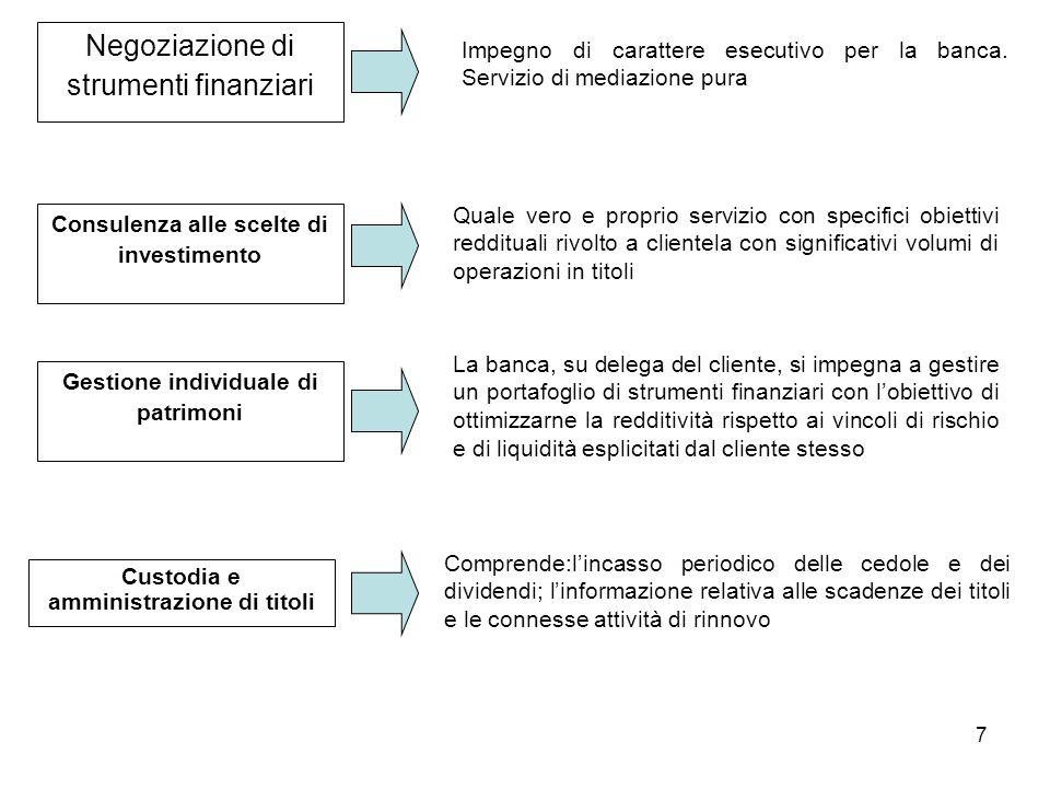Negoziazione di strumenti finanziari