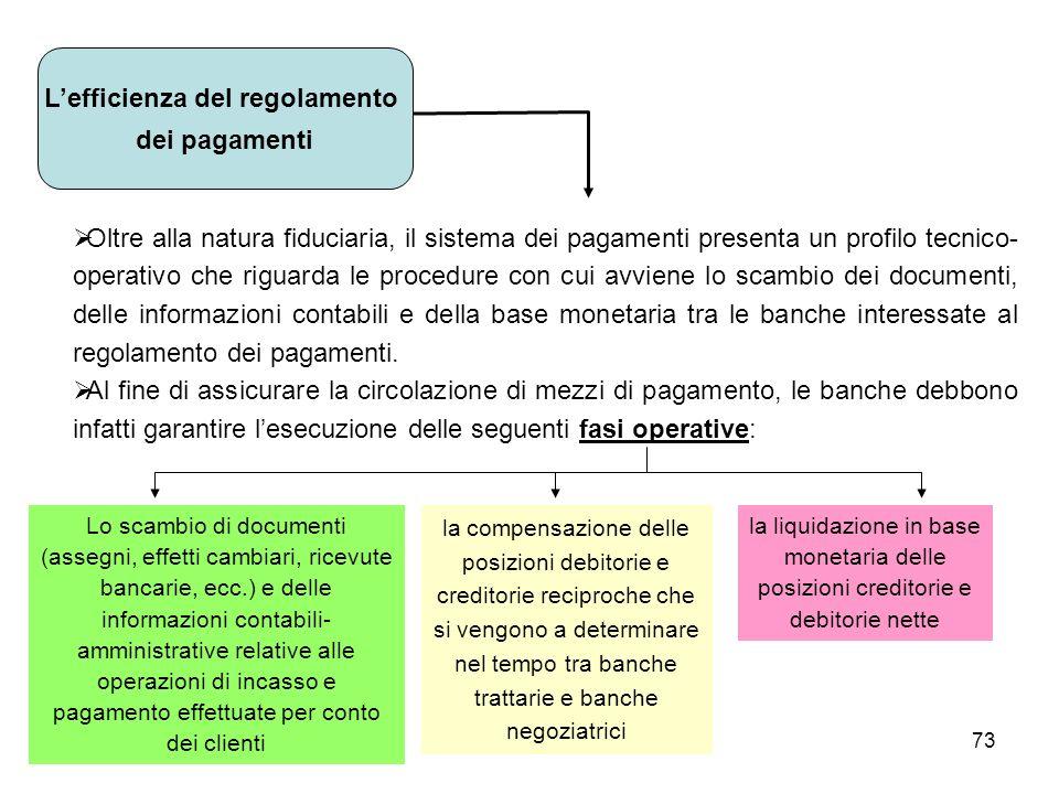 L'efficienza del regolamento