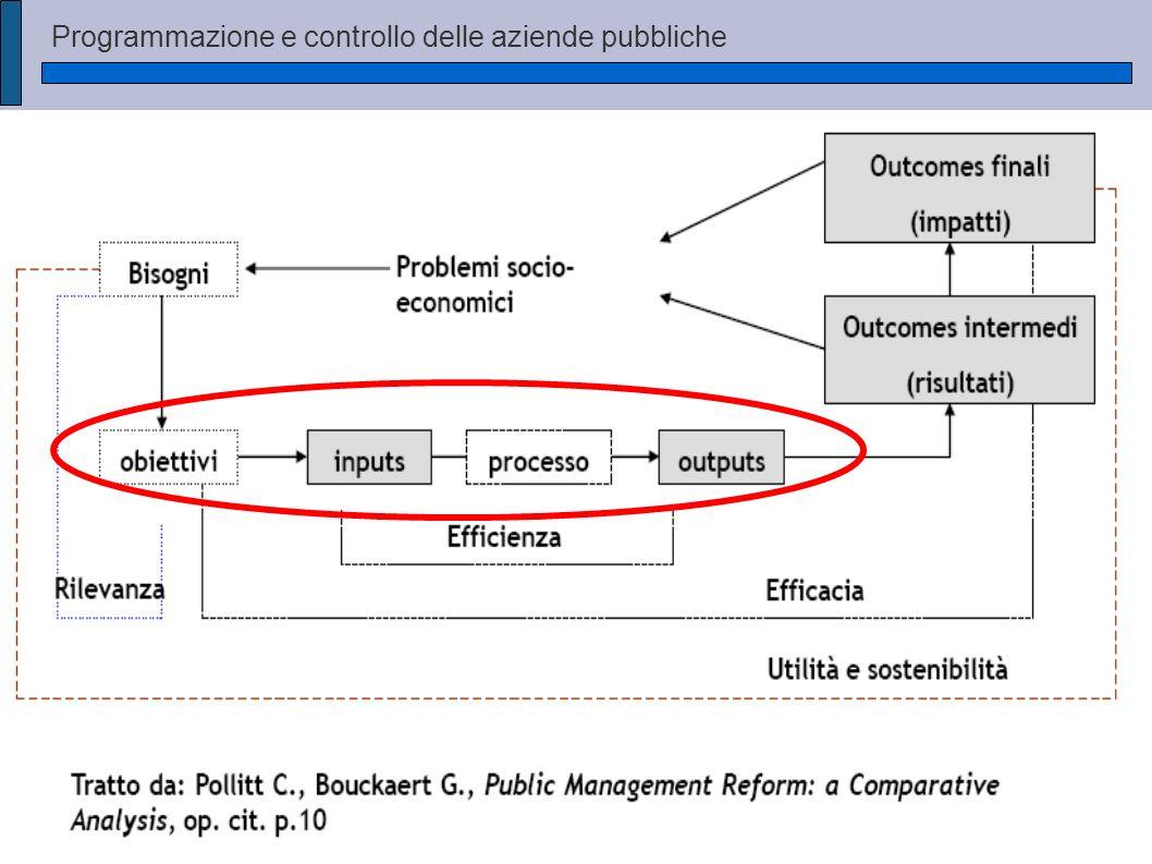 Programmazione e controllo delle aziende pubbliche