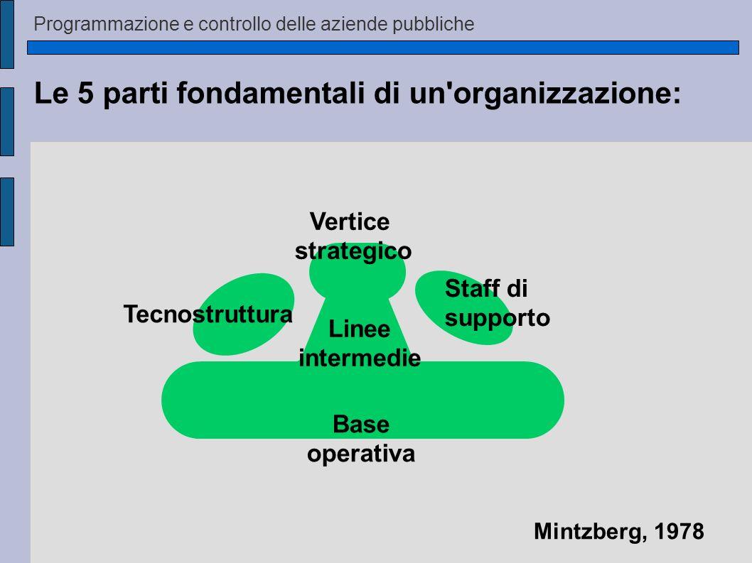 Le 5 parti fondamentali di un organizzazione: