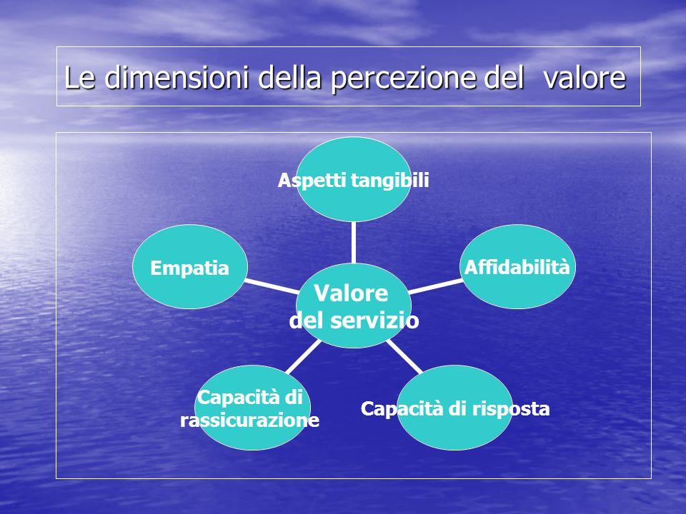 Le dimensioni della percezione del valore