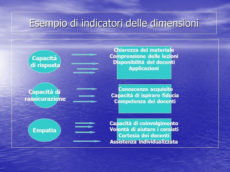 Esempio di indicatori delle dimensioni