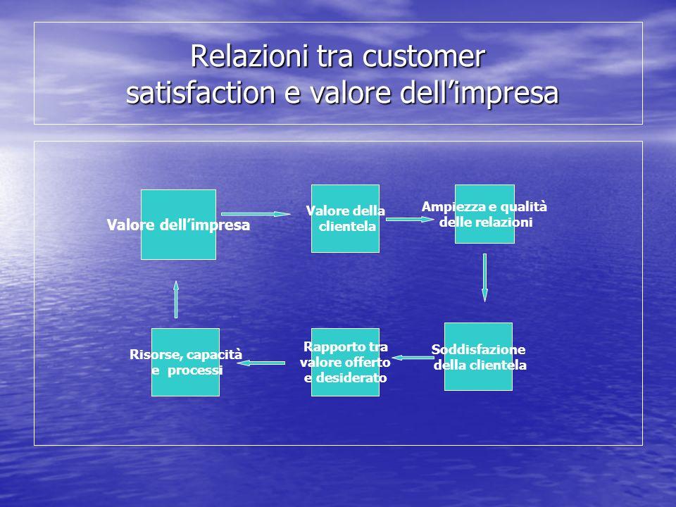 Relazioni tra customer satisfaction e valore dell'impresa