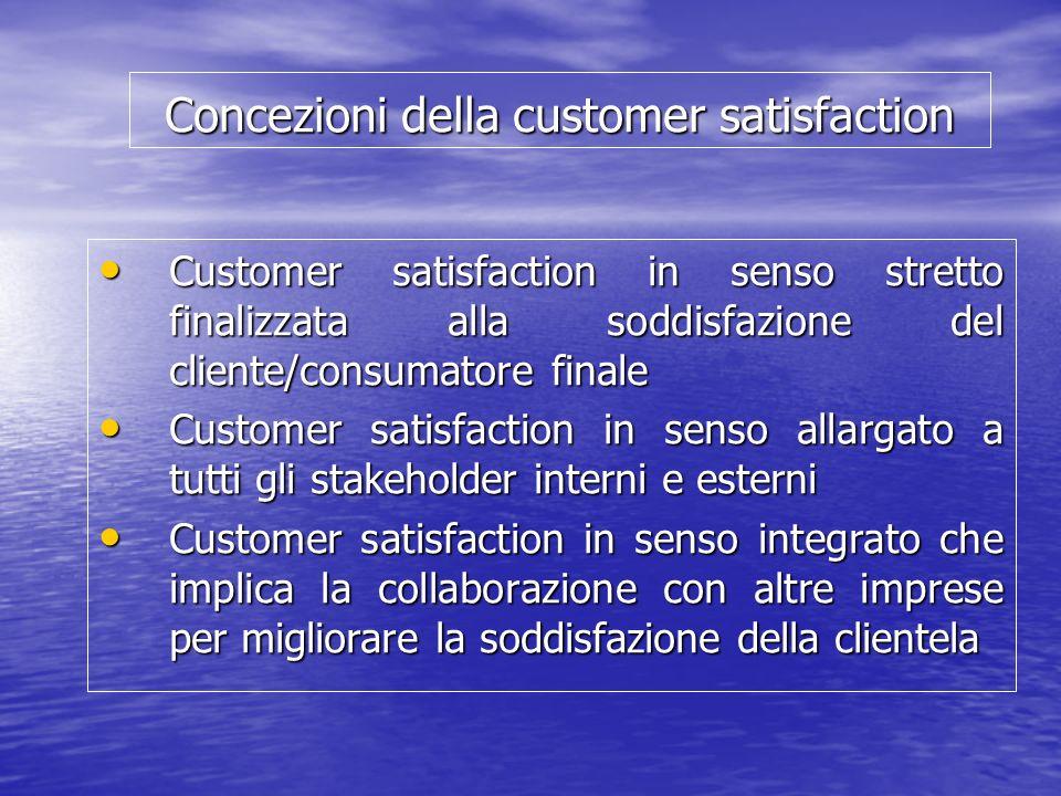 Concezioni della customer satisfaction