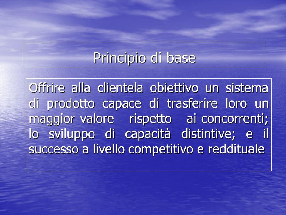 Principio di base