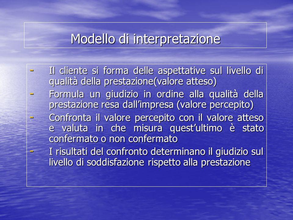 Modello di interpretazione