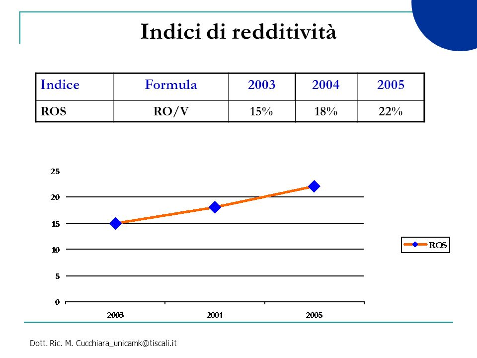 Indici di redditività Indice Formula 2003 2004 2005 ROS RO/V 15% 18%