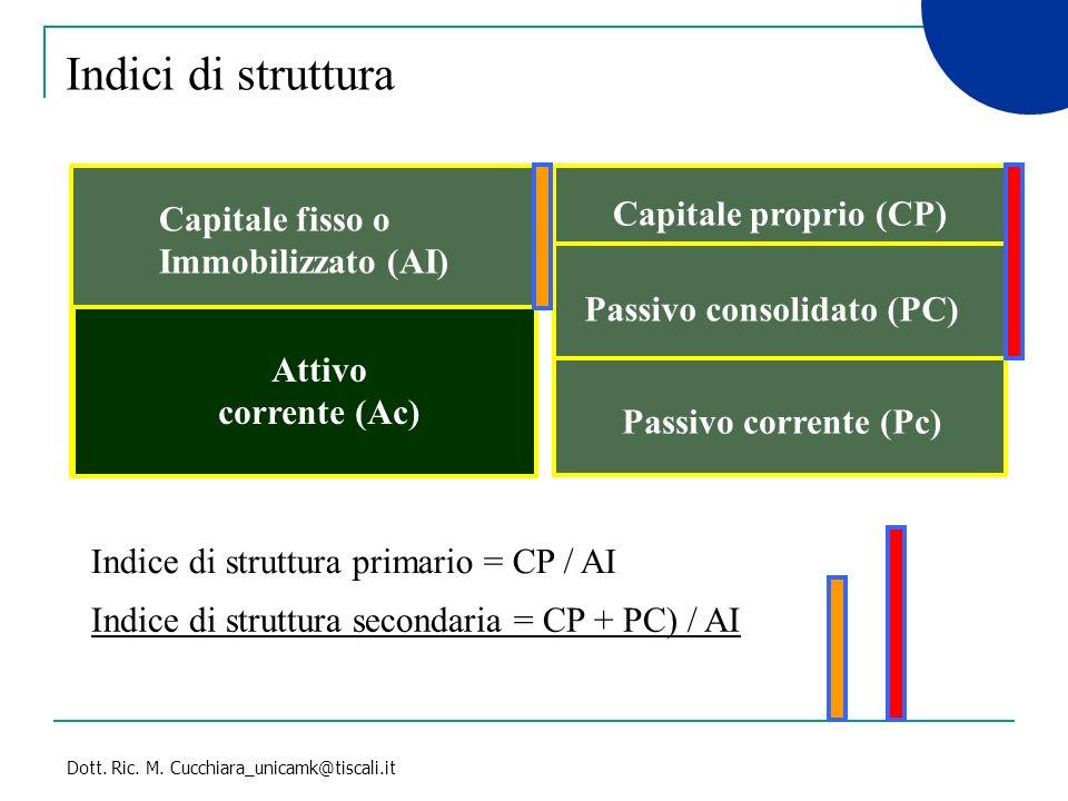 Indici di struttura Capitale proprio (CP) Capitale fisso o