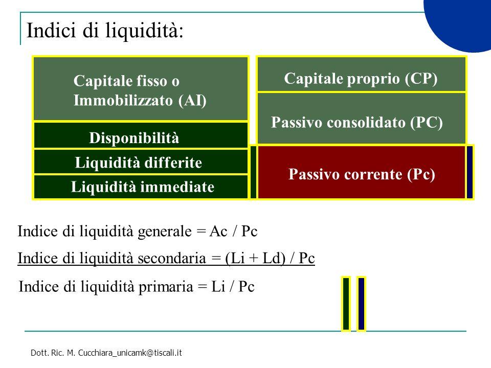 Indici di liquidità: Capitale proprio (CP) Capitale fisso o