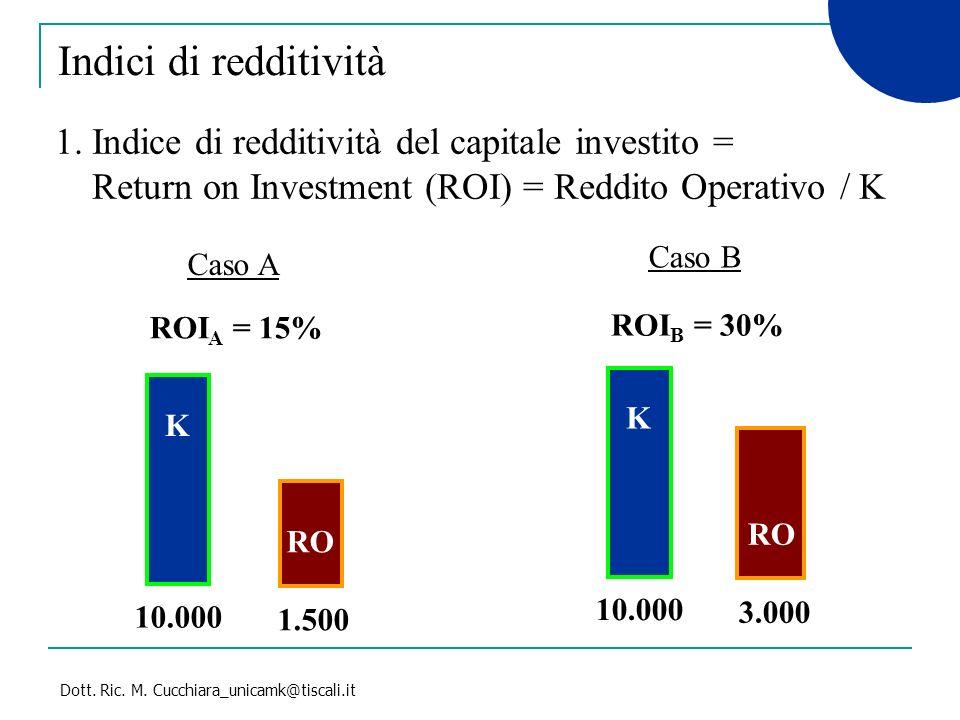 Indici di redditività 1. Indice di redditività del capitale investito = Return on Investment (ROI) = Reddito Operativo / K.