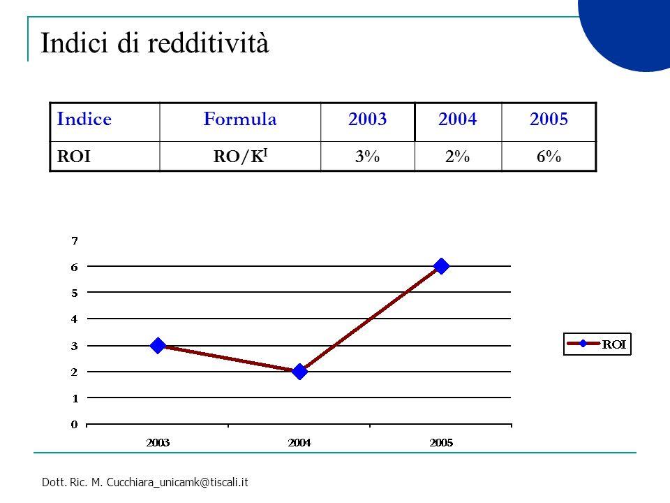 Indici di redditività Indice Formula 2003 2004 2005 ROI RO/KI 3% 2% 6%