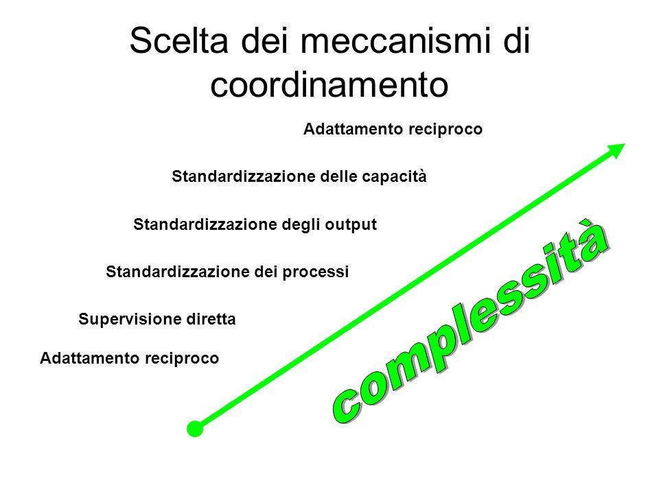 Scelta dei meccanismi di coordinamento