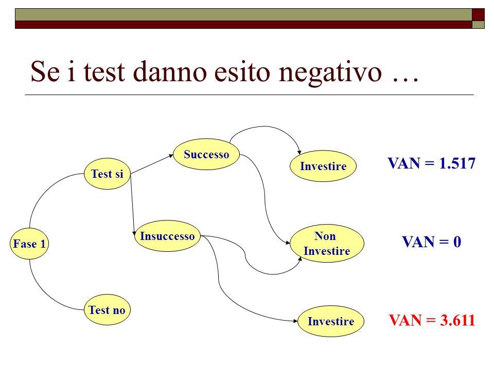 Se i test danno esito negativo …