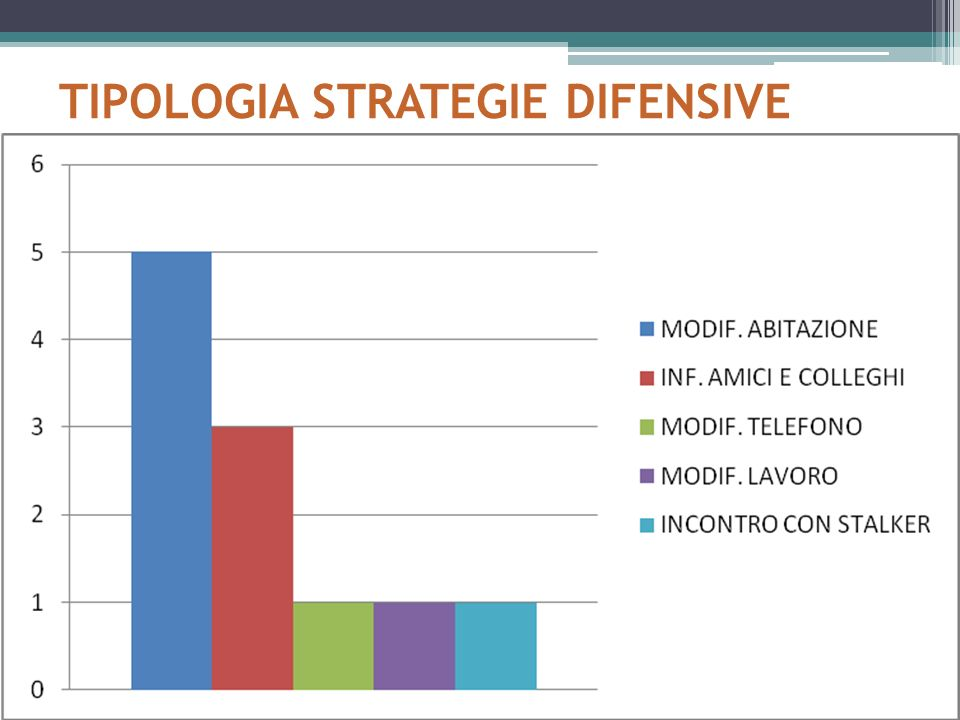 TIPOLOGIA STRATEGIE DIFENSIVE