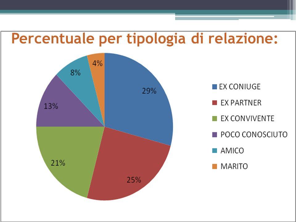 Percentuale per tipologia di relazione: