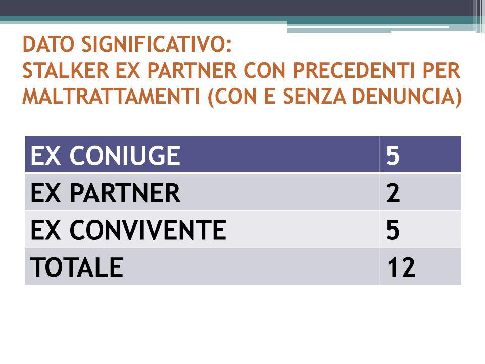 EX CONIUGE 5 EX PARTNER 2 EX CONVIVENTE TOTALE 12