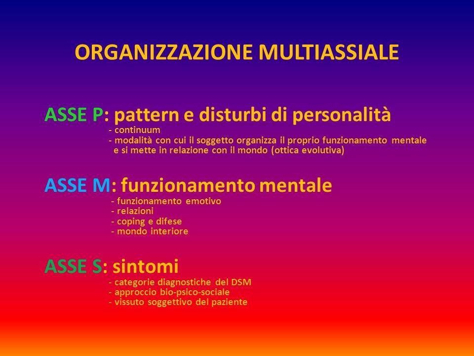 ORGANIZZAZIONE MULTIASSIALE