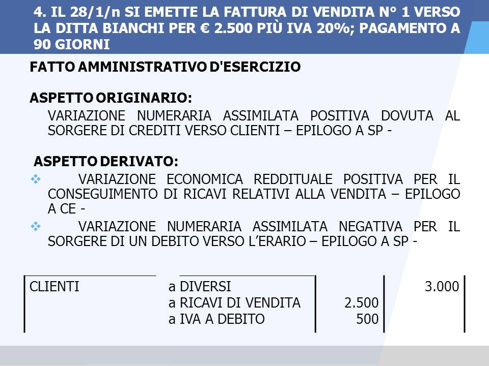 4. IL 28/1/n SI EMETTE LA FATTURA DI VENDITA N° 1 VERSO LA DITTA BIANCHI PER € 2.500 PIÙ IVA 20%; PAGAMENTO A 90 GIORNI