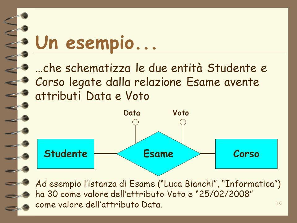 Un esempio... …che schematizza le due entità Studente e