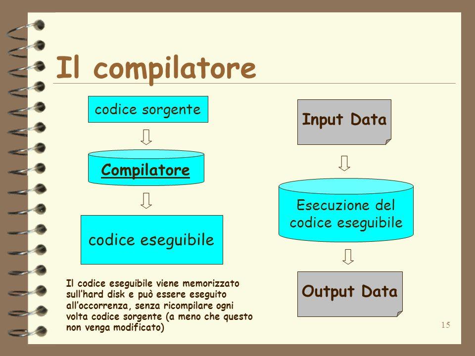 Il compilatore Input Data Compilatore codice eseguibile Output Data