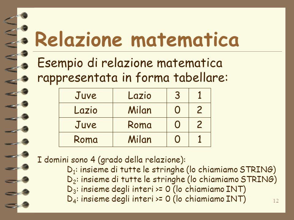 Relazione matematica Esempio di relazione matematica rappresentata in forma tabellare: Juve. Lazio.
